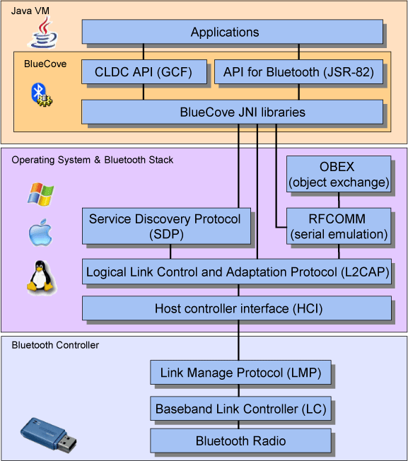 JSR-82 and Bluetooth stack diagram